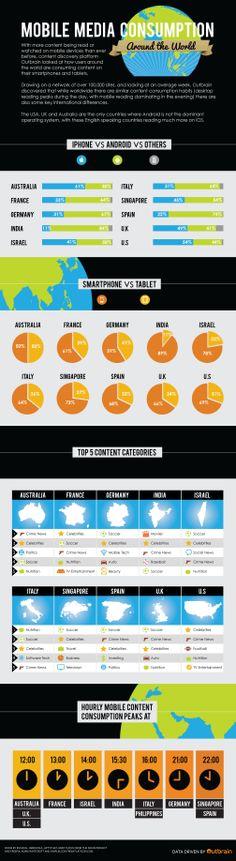 #Mobile #MediaConsumption Around The Globe - #infographic