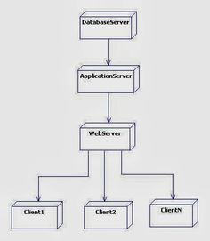 uml deployment diagram for library management System