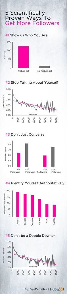 #Infographic 5 Scientifically Proven Ways to Get More #Followers  #socialmedia