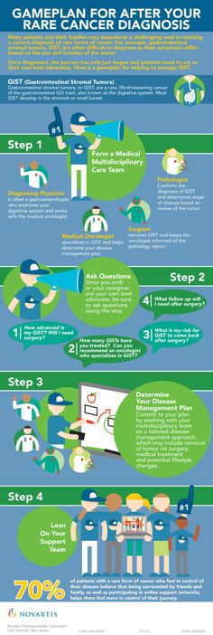 Gameplan for after your rare cancer diagnosis [Infographic]