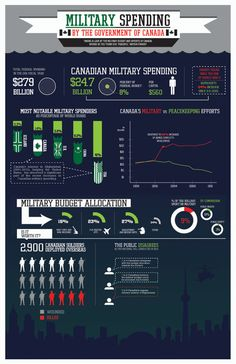 Canadian Military Spending Annual Reports, Infographics, Weapons, Budgeting, Army, Canada, Feelings, History, Lineman