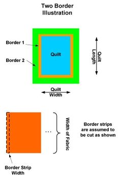 Border Calculator - includes regular and mitred borders, multiple borders, number of strips and yardage. Also lots of other handy quilting calculators.