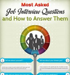 53 Best job interview images | Interview, Job interview tips