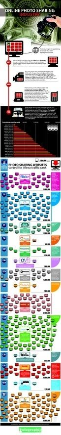 #tech Online Photo Sharing Sites [INFOGRAPHIC]