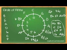 Circle Of Fifths - Part 2