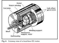 Machine Design: October 2010 Hall Effect, Linear Actuator, Perpetual Motion, Sine Wave, Brush Type, Rare Earth Magnets, Stepper Motor, Nikola Tesla, Machine Design