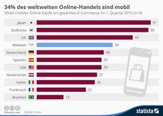 Infografik: 34% des weltweiten Online-Handels sind mobil   Statista
