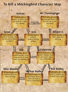 TKAM | To Kill a Mockingbird Character Map | Publish with Glogster!