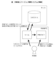 もうファイル管理で困らない! デザイナーのためのSubversion/TortoiseSVN入門 - Yahoo! JAPAN Tech Blog