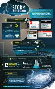 Could a Hurricane Take Down the Internet? #infografia #infographic