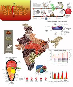 India: The Land of Spices Infographic Gk Knowledge, General Knowledge Facts, Geography Map, Human Geography, World History Facts, Ias Study Material, Indian Army Wallpapers, Social Studies Projects, Hindu Rituals