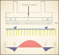 Civil Engineering Construction, Planting Succulents, Extra Money, Civilization, Science, Chart, Reinforced Concrete, Industrial Design, Tiny House Plans