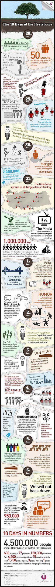 #infographic #occupyturkey #occupygezi
