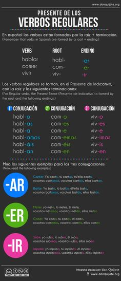 A very simple and useful infographic created by Don Quijote that explains the Spanish regular verbs in present tense.