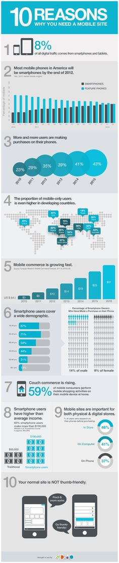"Top 10 reasons why you need a Mobile Site. Mobile commerce is growing quickly. 8% of all digital traffic comes from mobile devices. The percentage of mobile-only users is high in developing countries. Your website may not be ""thumb-friendly."""