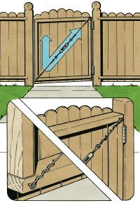 Straighten a sagging gate by removing the screws from the bottom hinge and shimming it with a cedar shingle, replace small hinges with larger ones, attach a wire cable and turnstile diagonally across gate Wood Fence Gates, Wooden Gates, Pallet Fence, Diy Fence, Bamboo Fence, Backyard Fences, Rustic Fence, Cedar Fence, Garden Fencing