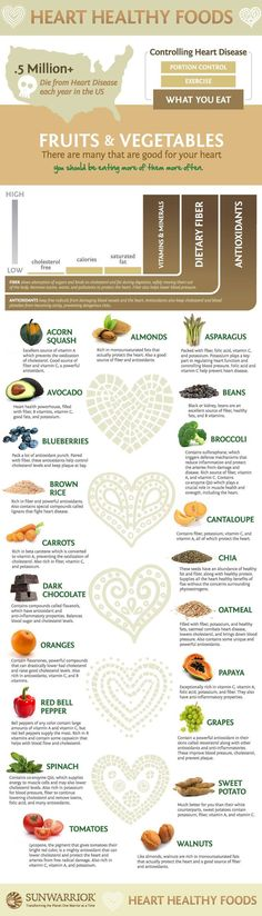 Top Heart Friendly Foods That Prevent Heart Disease