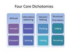 Myers-Briggs Four Core Dichotomies #MBTI #DodgenCo #CareerGuidance