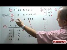 Gráfica, dominio y rango de una función a trozos: Julio Rios explica cómo construir la gráfica y cómo determinar el dominio y el rango de una función a trozos o definida por partes.