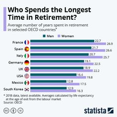 OECD data reveals how retirement lengths vary around the world. Retirement age is shaped by the country and gender but savings gaps mean many will work longer than they planned. Retirement Age, Saving For Retirement, Retirement Planning, Economic Problems, Keep It To Yourself, French History, World Economic Forum, Country Men, Learn English