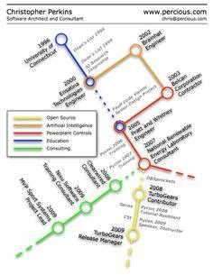 инфографика резюме