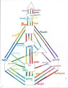 human design gene keys chart diagrams - Google Search