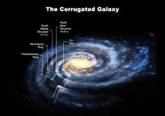 The Corrugated Galaxy // P-i-P says: This hints at the possibility that the Milky Way, instead of extending nearly 100,000 light-years from one side to the other - as previously thought - it would be more like 160,000 light-years wide. This brings the Milky Way's size up to that of Andromeda! (P-i-P)