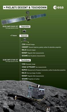 Cómo se producirá el primer aterrizaje de la historia en un cometa