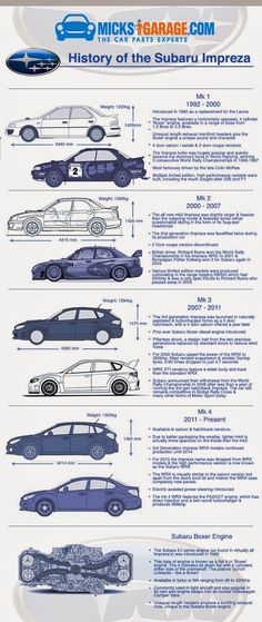 History of the Subaru Impreza