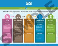 DMAIC Infographic with Define, Measure, Analyze, Improve, and Control. Lean Six Sigma is simply a process for solving a problem. 5 S Lean, Amélioration Continue, 6 Sigma, Lean Manufacturing, Lean Six Sigma, Process Improvement, Green Belt, Kaizen, I Need To Know