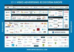 Nordics VIDEO DISPLAY ADVERTISING ECOSYSTEM Market Map - Digital advertising map luma 2016 us