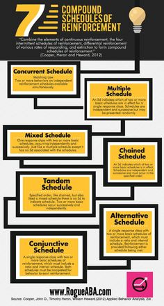 Compound Schedules of Reinforcement graphic to help you study for the BCBA exam.