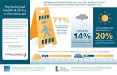 Psychological health safety