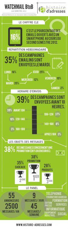Infographie #B2B #Mailing