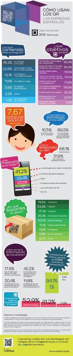 Los Códigos QR cada vez más presentes e importantes para las empresas. 9 de cada 10 empresas españolas que utilizan códigos QR seguirá apostando por este canal en 2013, pero sólo el 23,8% ofrece un contenido optimizado para los smartphones. El 12,1% vincula el QR con redes sociales.