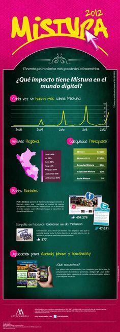 Infografía Mistura en datos