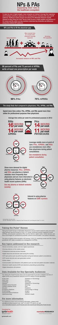 Nurse-Practioners-Physicians-Assistants-Fill-Physician-Gap-Infographic.jpg 700×3,904 pixels