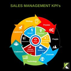 The Complete Guide to Sales Management - Klozers | for B2B Managers