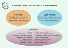 emoción y sentimiento. Diferencias #InteligenciaEmocional #GestiónEmocional