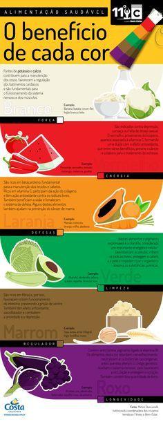 Infográfico - Alimentação Saudável: o benefício de cada cor - Quer Aprender A Queimar Gordura De Verdade? Então Acesse: http://www.SegredoDefinicaoMuscular.com Eu Garanto...  #ComoDefinirCorpo #Dieta