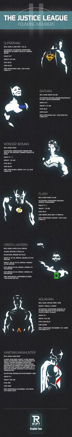 #Gamer Infographic Who are the Justice Founding Members? #Superman #Batman #Flash #GreenLantern #WonderWoman http://www.levelgamingground.com/justice-league-founding-members.html