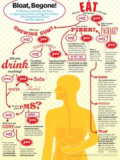bloat - I have some bad digestion/stomach issues often. This infographic is really helpful.