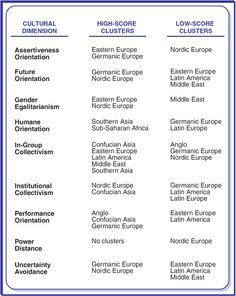 hofstedes four value dimensions Together these studies identified and validated four independent dimensions of national  the hofstede model of cultural dimensions can be of great use when it.