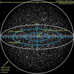 The observable universe, more technically known as the particle horizon.