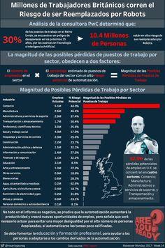 Week 14 - Rosario Gauna Dashboards, Labor Positions, Artificial Intelligence, Rosario, Tecnologia
