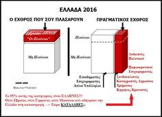 the real enemy Bar Chart, Greek, Politics, Bar Graphs, Greece