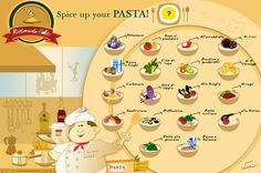 Amazing infographic on the most popular pasta sauces & recipes: you can become an Italian chef!