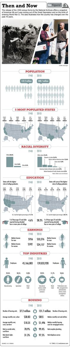 Comparison of the 1940 and 2012 U.S. Census: There are more of us. We are better educated. We are more racially diverse.