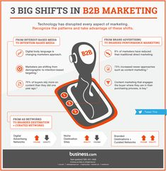 Marketers are moving away from interest-based media, brand advertising, and ad networks. Check out our new infographic and take advantage of these 3 emerging patterns. P's Of Marketing, Marketing Technology, Marketing Automation, Direct Marketing, Business Marketing, Online Marketing, Digital Marketing, Bi Business Intelligence, Effective Marketing Strategies