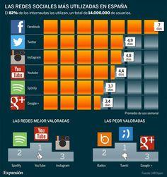 En #España nos gustan un poco las redes sociales... pero muy poquito